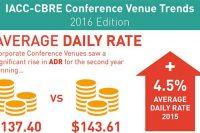 iacc-trends-in-meetings-industry-growth