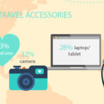 Infographic: A Look Inside Mobile Travel Booking
