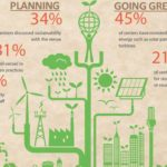Sustainability a Growing Effort Among Convention Centers